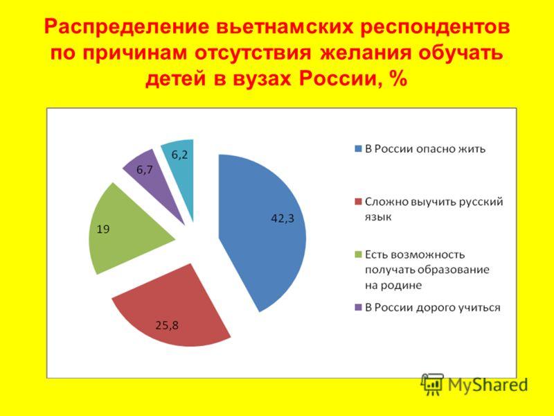 Распределение вьетнамских респондентов по причинам отсутствия желания обучать детей в вузах России, %