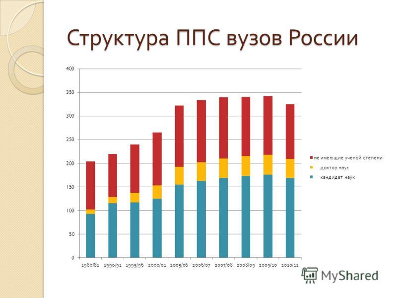 Структура ППС вузов России