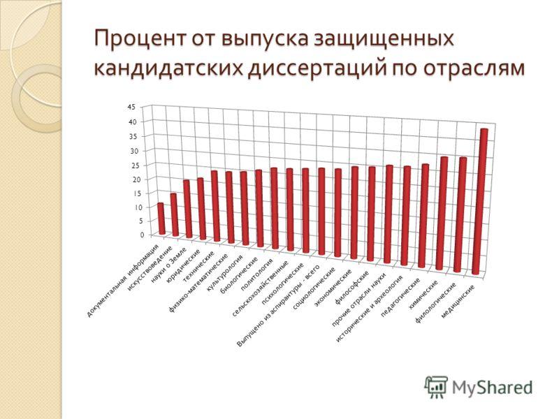 Процент от выпуска защищенных кандидатских диссертаций по отраслям