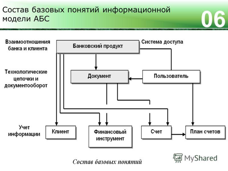 Состав базовых понятий информационной модели АБС 0606
