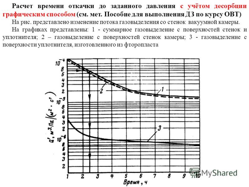 Расчет времени откачки до заданного давления с учётом десорбции графическим способом (см. мет. Пособие для выполнения ДЗ по курсу ОВТ) На рис. представлено изменение потока газовыделения со стенок вакуумной камеры. На графиках представлены: 1 - сумма