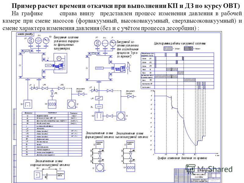 Пример расчет времени откачки при выполнении КП и ДЗ по курсу ОВТ) На графике справа внизу представлен процесс изменения давления в рабочей камере при смене насосов (форвакуумный, высоковакуумный, сверхвысоковакуумный) и смене характера изменения дав