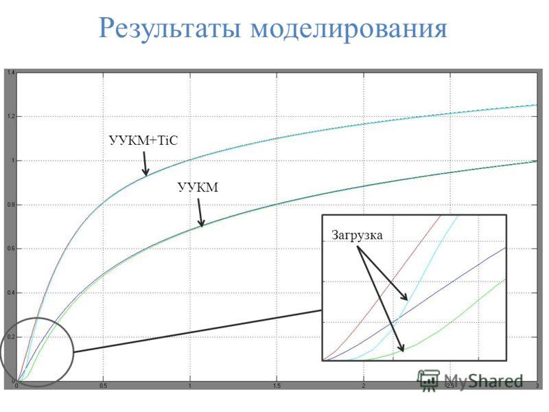 Результаты моделирования УУКМ+TiC УУКМ Загрузка