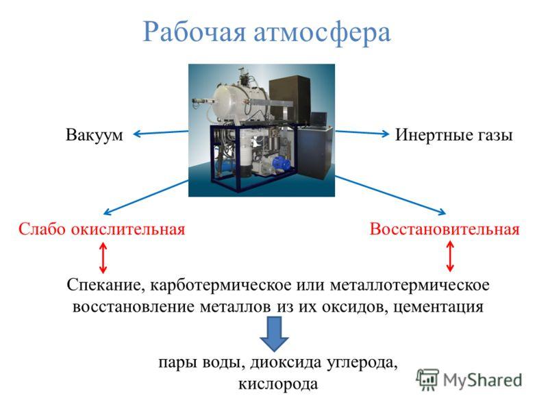 Рабочая атмосфера ВакуумИнертные газы Слабо окислительнаяВосстановительная Спекание, карботермическое или металлотермическое восстановление металлов из их оксидов, цементация пары воды, диоксида углерода, кислорода