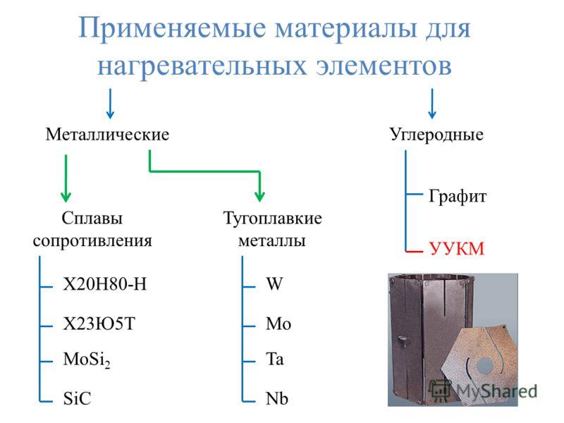 Применяемые материалы для нагревательных элементов МеталлическиеУглеродные Сплавы сопротивления Тугоплавкие металлы Графит УУКМ Х20Н80-Н Х23Ю5Т MoSi 2 SiC W Mo Ta Nb