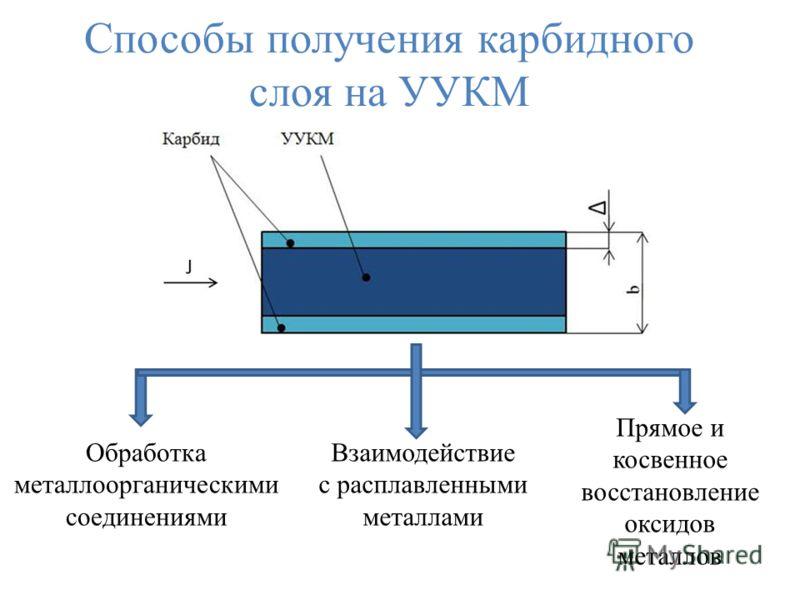 Способы получения карбидного слоя на УУКМ Обработка металлоорганическими соединениями Взаимодействие с расплавленными металлами Прямое и косвенное восстановление оксидов металлов