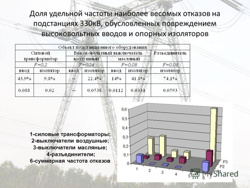 Доля удельной частоты наиболее весомых отказов на подстанциях 330кВ, обусловленных повреждением высоковольтных вводов и опорных изоляторов 1-силовые трансформаторы; 2-выключатели воздушные; 3-выключатели масляные; 4-разъединители; 6-суммарная частота