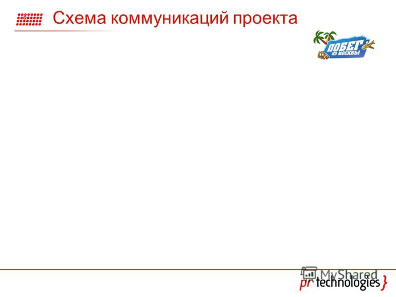 Схема коммуникаций проекта
