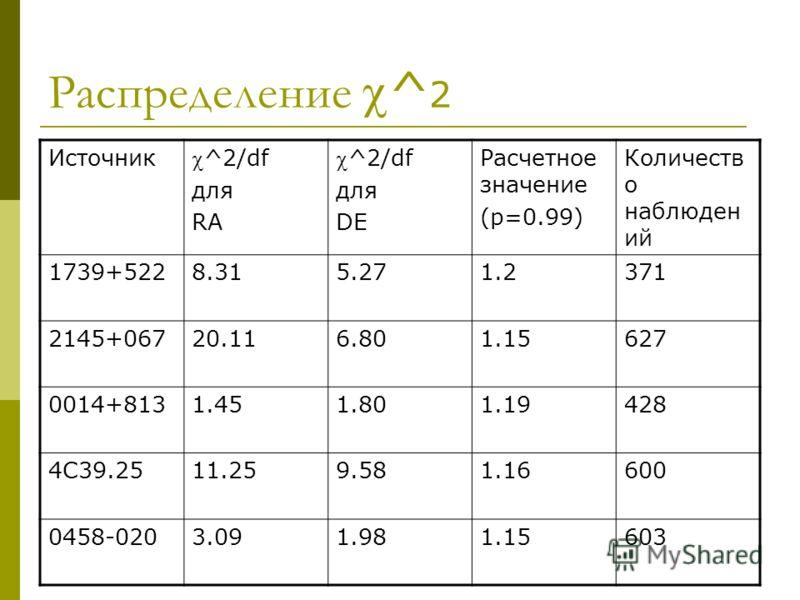 Распределение^ 2 Источник ^2/df для RA ^2/df для DE Расчетное значение (p=0.99) Количеств о наблюден ий 1739+5228.315.271.2371 2145+06720.116.801.15627 0014+8131.451.801.19428 4С39.2511.259.581.16600 0458-0203.091.981.15603