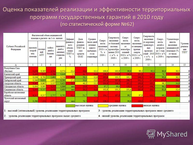 Оценка показателей реализации и эффективности территориальных программ государственных гарантий в 2010 году (по статистической форме 62)