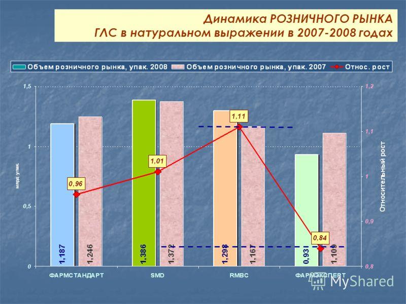 Динамика РОЗНИЧНОГО РЫНКА ГЛС в натуральном выражении в 2007-2008 годах