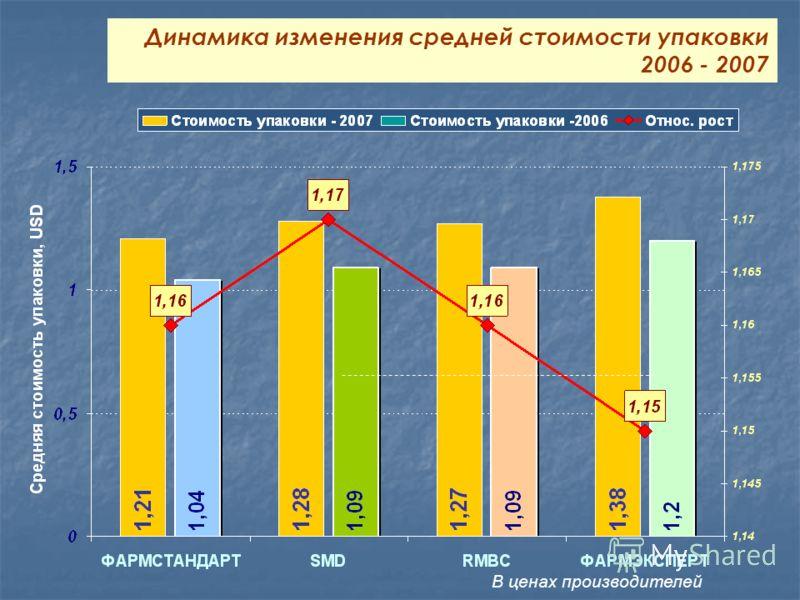 Динамика изменения средней стоимости упаковки 2006 - 2007 В ценах производителей