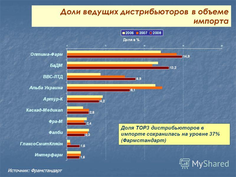 Доли ведущих дистрибьюторов в объеме импорта Доля ТОР3 дистрибьюторов в импорте сохранилась на уровне 37% (Фармстандарт) Источник: Фрамстандарт