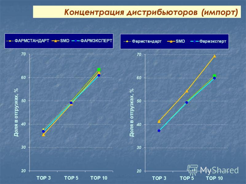 Концентрация дистрибьюторов (импорт)