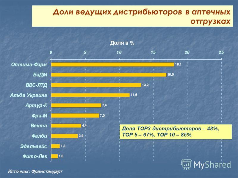 Доли ведущих дистрибьюторов в аптечных отгрузках Доля ТОР3 дистрибьюторов – 48%, ТОР 5 – 67%, ТОР 10 – 85% Источник: Фрамстандарт