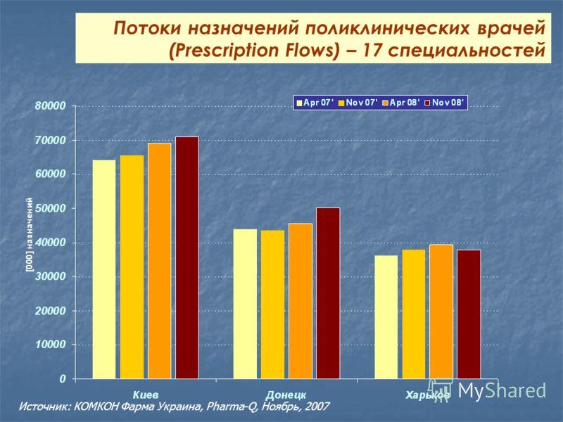 Потоки назначений поликлинических врачей (Prescription Flows) – 17 специальностей Источник: КОМКОН Фарма Украина, Pharma-Q, Ноябрь, 2007