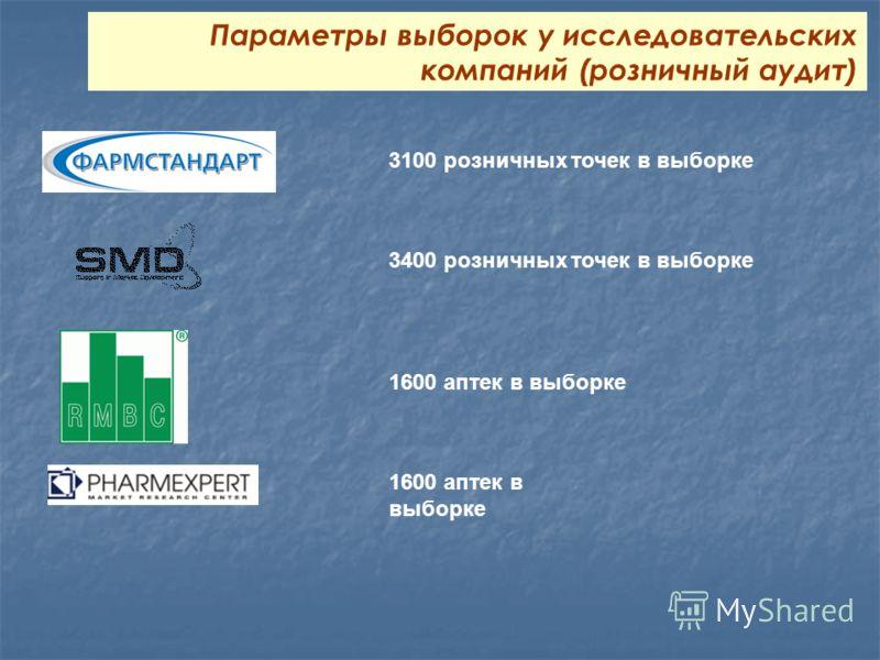 1600 аптек в выборке 3100 розничных точек в выборке Параметры выборок у исследовательских компаний (розничный аудит) 3400 розничных точек в выборке
