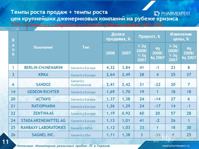 11 Темпы роста продаж + темпы роста цен крупнейших дженериковых компаний на рубеже кризиса TOP-10 Generics Companies on Ukraine pharma market (MS=18%) RankRank КомпанияТип Доля в продажах, % Прирост, % Изменение цены, % 20082007 1-3q 2008/ 1-3q 2007