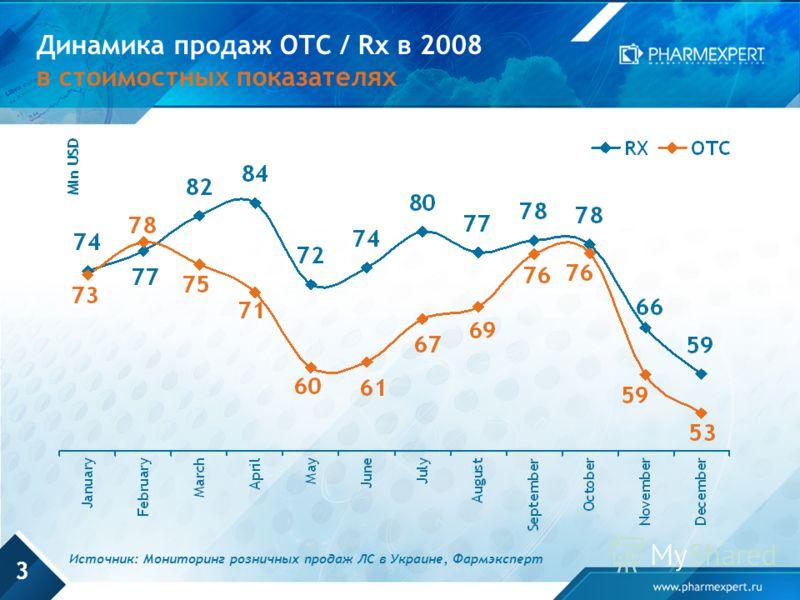 3 Динамика продаж OTC / Rx в 2008 в стоимостных показателях Источник: Мониторинг розничных продаж ЛС в Украине, Фармэксперт