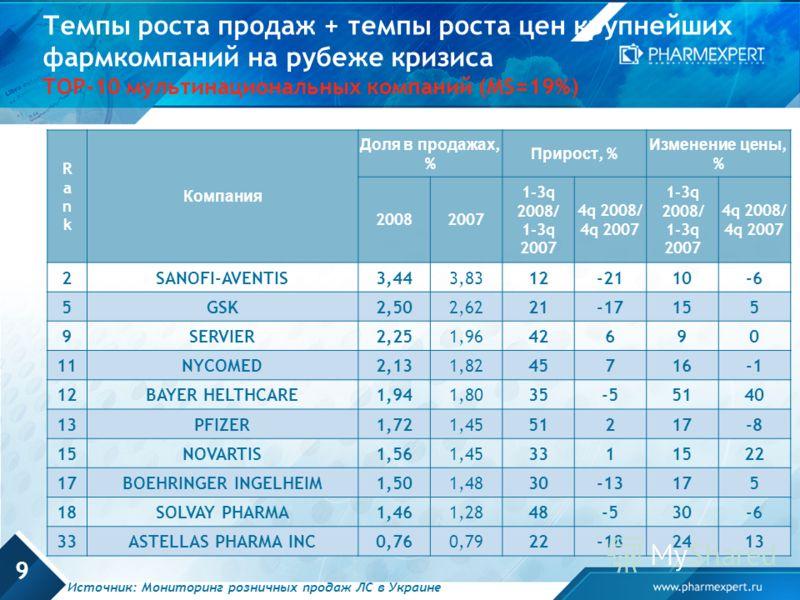 9 Темпы роста продаж + темпы роста цен крупнейших фармкомпаний на рубеже кризиса TOP-10 мультинациональных компаний (MS=19%) RankRank Компания Доля в продажах, % Прирост, % Изменение цены, % 20082007 1-3q 2008/ 1-3q 2007 4q 2008/ 4q 2007 1-3q 2008/ 1