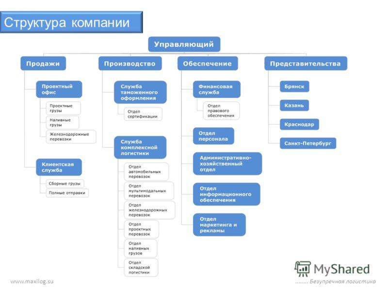 Структура компании www.maxilog.su........ Безупречная логистика