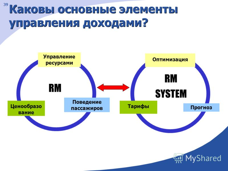 39 Каковы основные элементы управления доходами? Поведение пассажиров Ценообразо вание Управление ресурсами Прогноз Тарифы Оптимизация RM SYSTEM RM