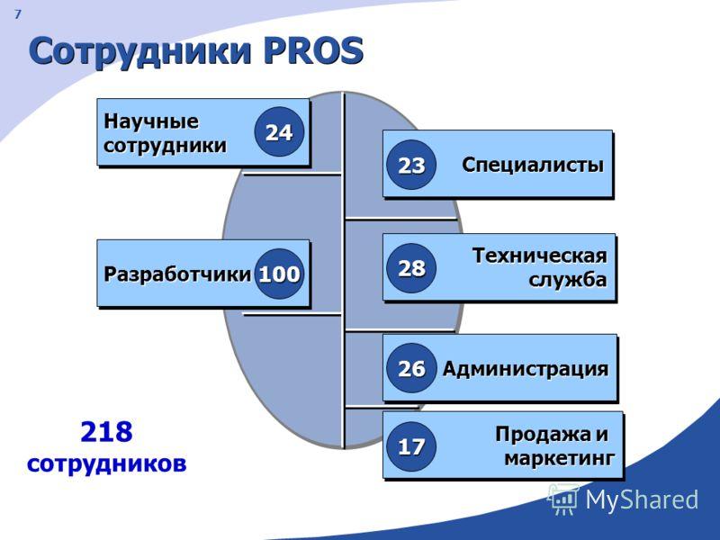 7 Сотрудники PROS НаучныесотрудникиНаучныесотрудники СпециалистыСпециалисты Продажа и маркетинг маркетинг Администрация 24 17 23 26 РазработчикиРазработчики 100 Техническая служба 28 218 сотрудников