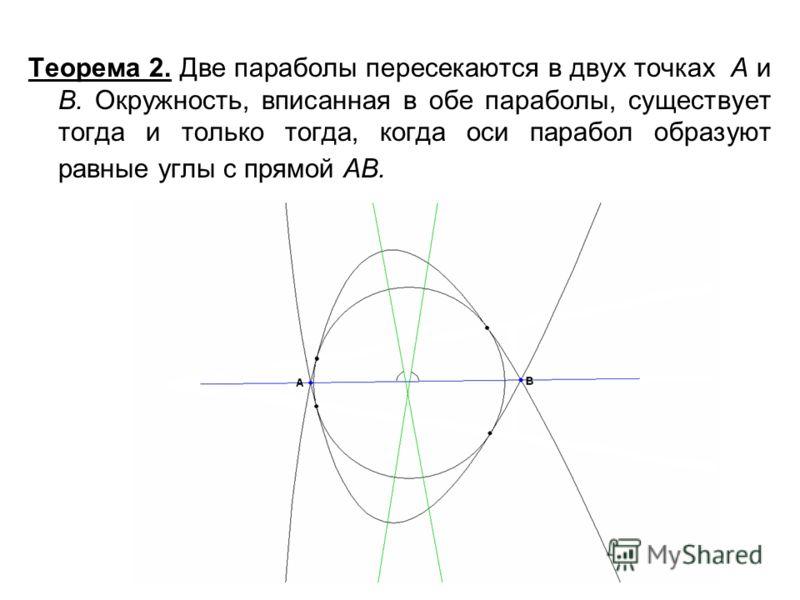 Теорема 2. Две параболы пересекаются в двух точках А и В. Окружность, вписанная в обе параболы, существует тогда и только тогда, когда оси парабол образуют равные углы с прямой АВ.