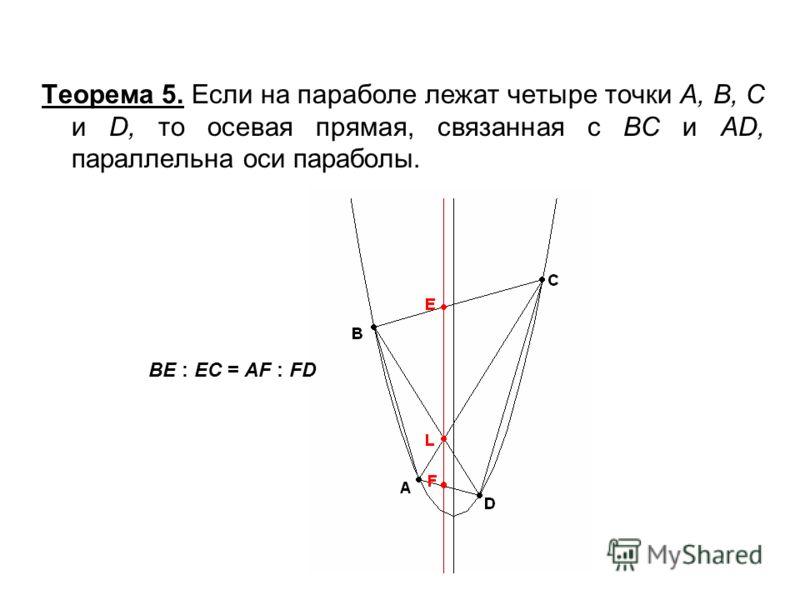 Теорема 5. Если на параболе лежат четыре точки A, B, C и D, то осевая прямая, связанная с ВС и АD, параллельна оси параболы. BE : EC = AF : FD