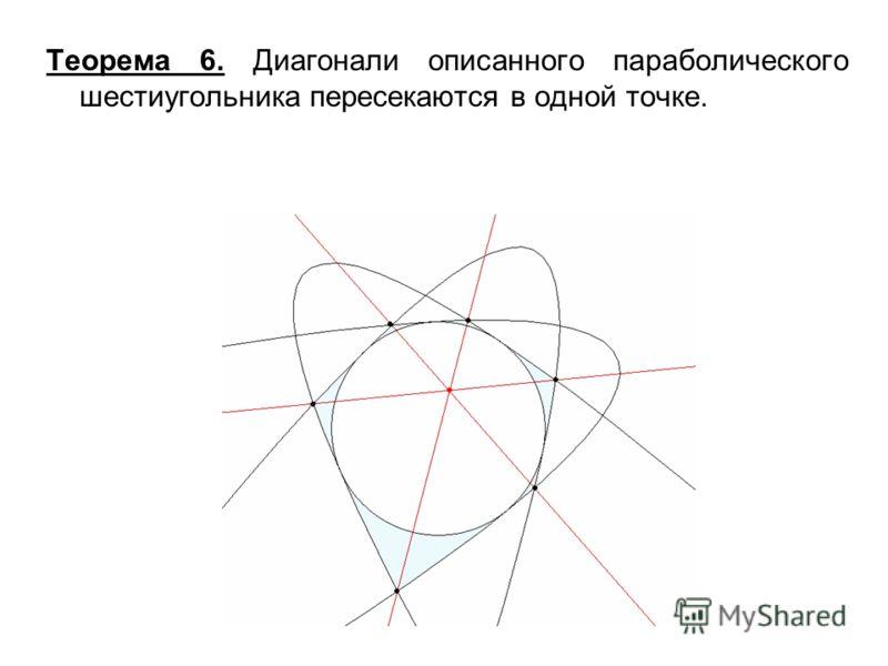 Теорема 6. Диагонали описанного параболического шестиугольника пересекаются в одной точке.