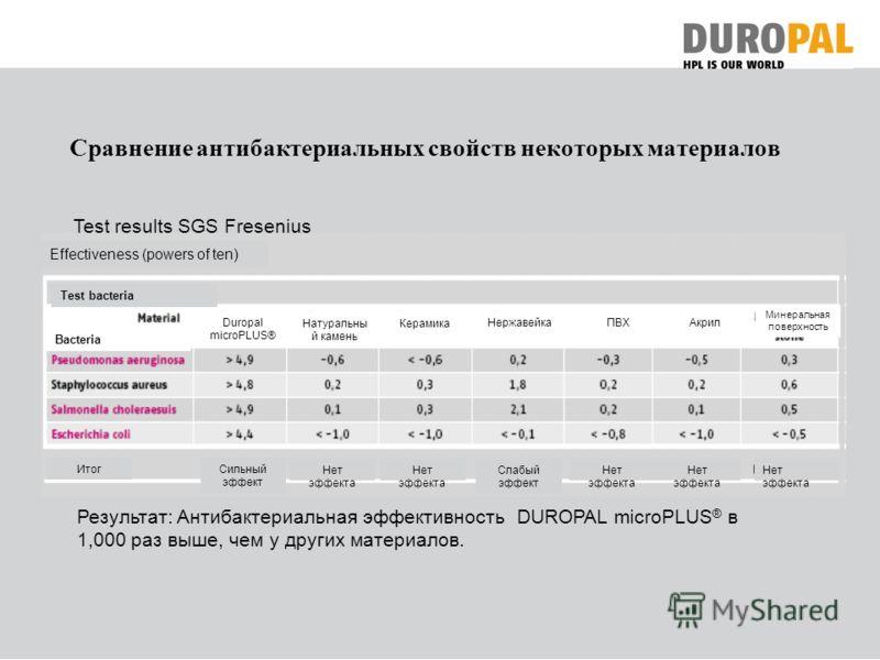 Сравнение антибактериальных свойств некоторых материалов Результат: Антибактериальная эффективность DUROPAL microPLUS ® в 1,000 раз выше, чем у других материалов. Test results SGS Fresenius Effectiveness (powers of ten) Test bacteria Bacteria Duropal