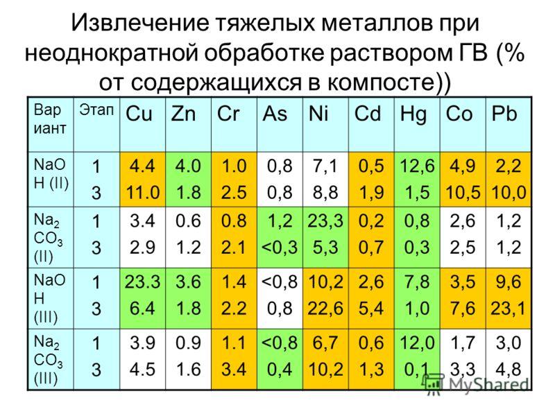 Извлечение тяжелых металлов при неоднократной обработке раствором ГВ (% от содержащихся в компосте)) Вар иант Этап CuZnCrAsNiCdHgCoPb NaO H (II) 1313 4.4 11.0 4.0 1.8 1.0 2.5 0,8 7,1 8,8 0,5 1,9 12,6 1,5 4,9 10,5 2,2 10,0 Na 2 CO 3 (II) 1313 3.4 2.9