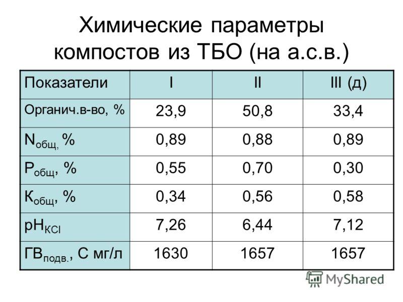 Химические параметры компостов из ТБО (на а.с.в.) ПоказателиIIIIII (д) Органич.в-во, % 23,950,833,4 N общ, %0,890,880,89 Р общ, %0,550,700,30 К общ, %0,340,560,58 рН КСl 7,266,447,12 ГВ подв., С мг/л16301657