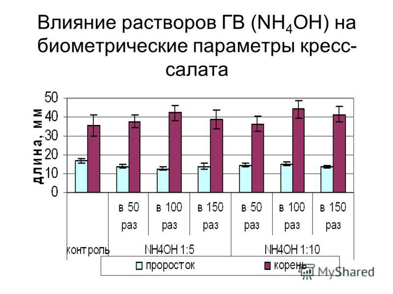 Влияние растворов ГВ (NН 4 OН) на биометрические параметры кресс- салата