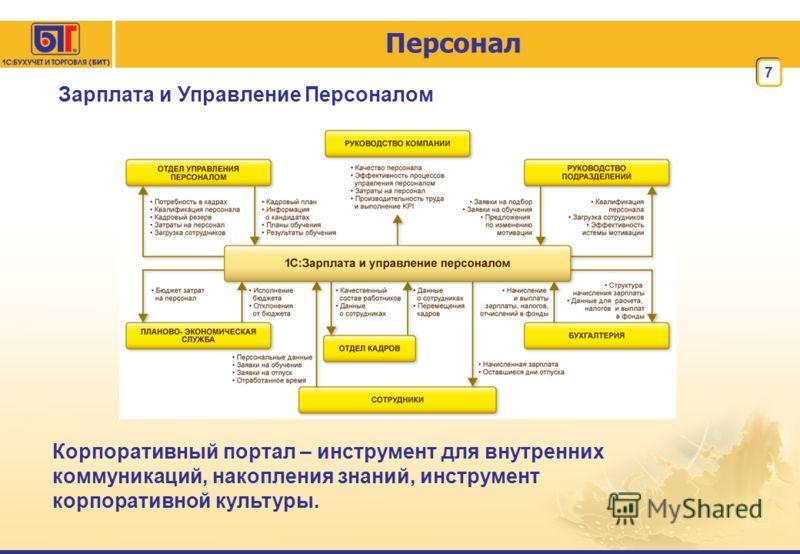 7 Персонал Зарплата и Управление Персоналом Корпоративный портал – инструмент для внутренних коммуникаций, накопления знаний, инструмент корпоративной культуры.
