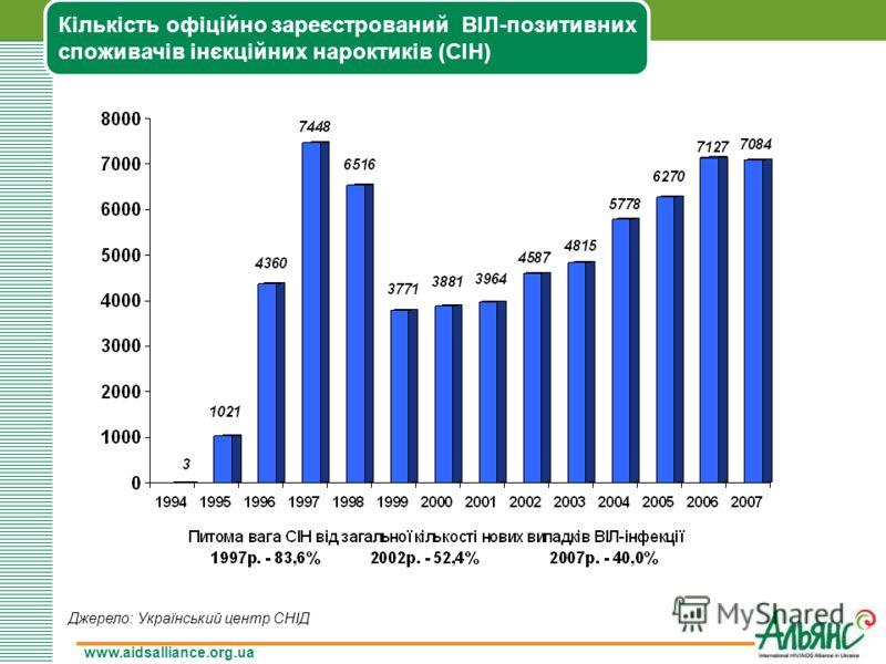 www.aidsalliance.org.ua Кількість офіційно зареєстрований ВІЛ-позитивних споживачів інєкційних нароктиків (СІН) Джерело: Український центр СНІД