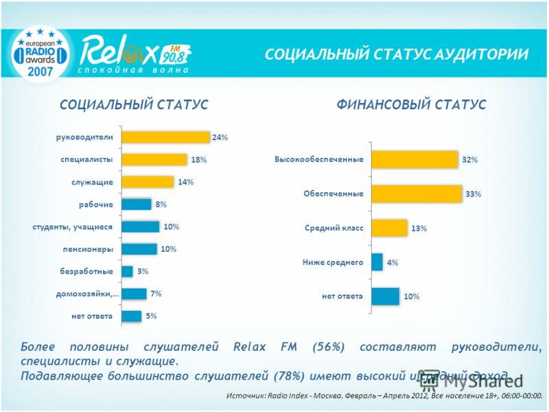 Более половины слушателей Relax FM (56%) составляют руководители, специалисты и служащие. Подавляющее большинство слушателей (78%) имеют высокий и средний доход. СОЦИАЛЬНЫЙ СТАТУС АУДИТОРИИ СОЦИАЛЬНЫЙ СТАТУСФИНАНСОВЫЙ СТАТУС Источник: Radio Index - М
