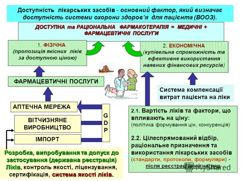 ДОСТУПНА та РАЦІОНАЛЬНА ФАРМАКОТЕРАПІЯ = МЕДИЧНІ + ФАРМАЦЕВТИЧНІ ПОСЛУГИ 1. ФІЗІЧНА (пропозиція якісних ліків за доступною ціною) 2. ЕКОНОМІЧНА (купівельна спроможність та ефективне використання наявних фінансових ресурсів) Доступність лікарських зас