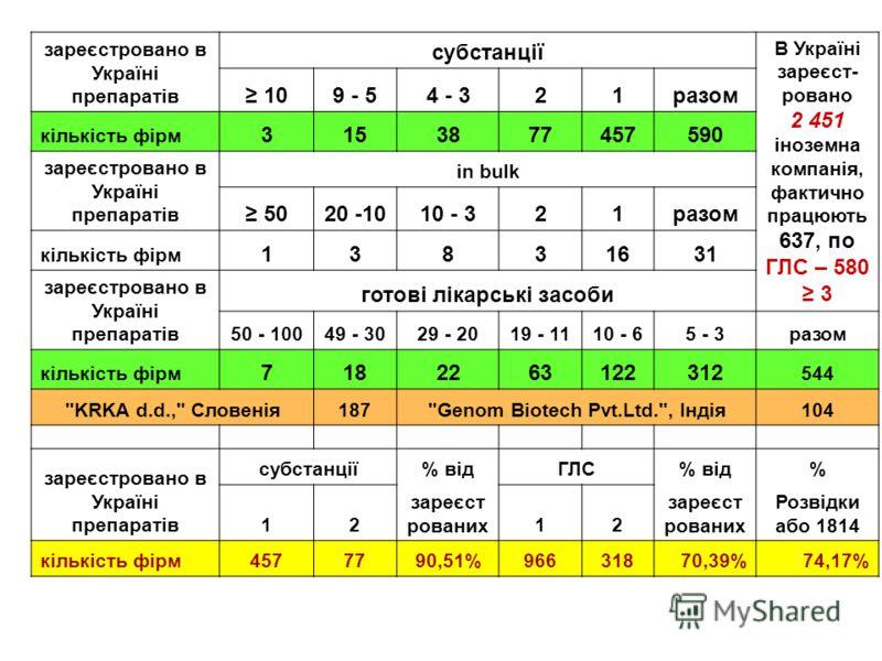 зареєстровано в Україні препаратів субстанції В Україні зареєст- ровано 2 451 іноземна компанія, фактично працюють 637, по ГЛС – 580 3 109 - 54 - 321разом кількість фірм 3153877457590 зареєстровано в Україні препаратів in bulk 5020 -1010 - 321разом к