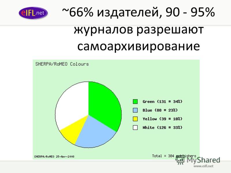 ~66% издателей, 90 - 95% журналов разрешают самоархивирование