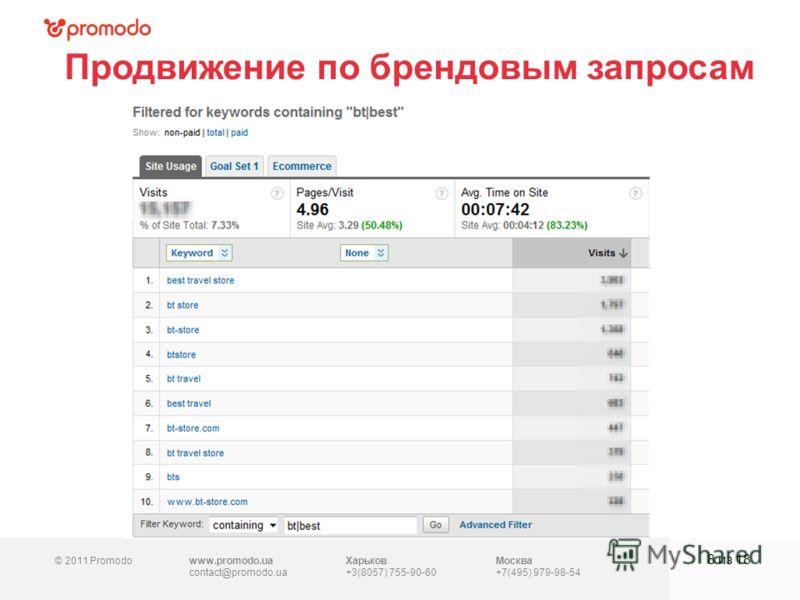 © 2011 Promodowww.promodo.ua contact@promodo.ua Харьков +3(8057) 755-90-60 Москва +7(495) 979-98-54 Продвижение по брендовым запросам 8 из 18