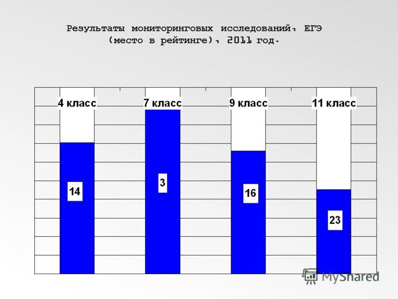 Результаты мониторинговых исследований, ЕГЭ (место в рейтинге), 2011 год.