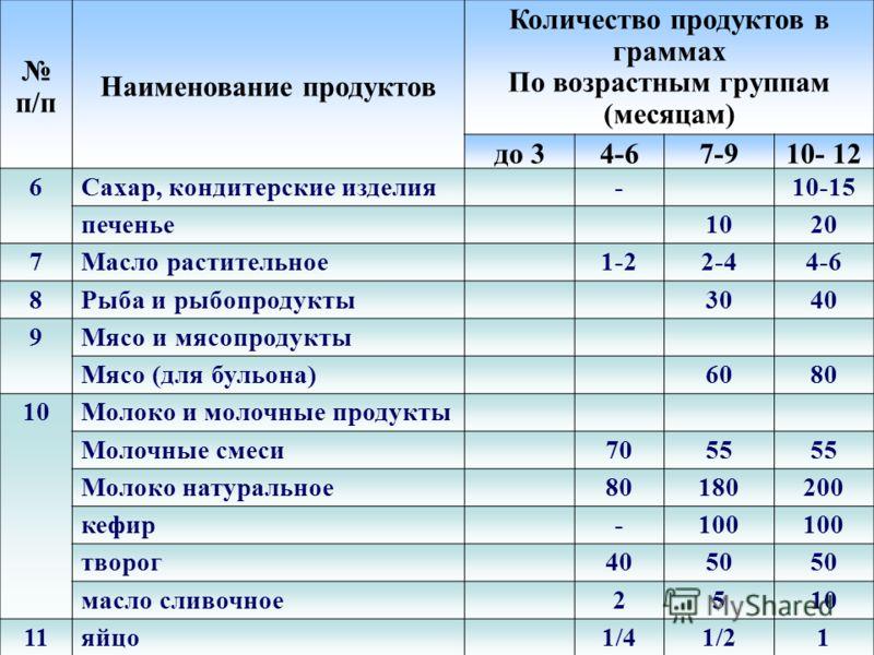 п/п Наименование продуктов Количество продуктов в граммах По возрастным группам (месяцам) до 34-67-910- 12 1Хлебопродукты хлеб пшеничный (или сухари) --1040 хлеб ржаной--15 2Крупа, макаронные изделия- -161830