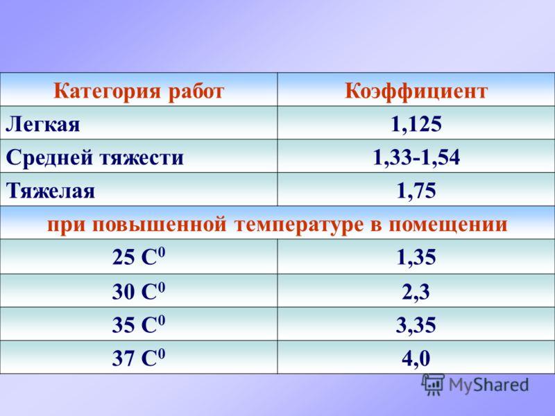 Категория работКоэффициент Легкая1,125 Средней тяжести1,33-1,54 Тяжелая1,75 при повышенной температуре в помещении 25 С 0 1,35 30 С 0 2,3 35 С 0 3,35 37 С 0 4,0