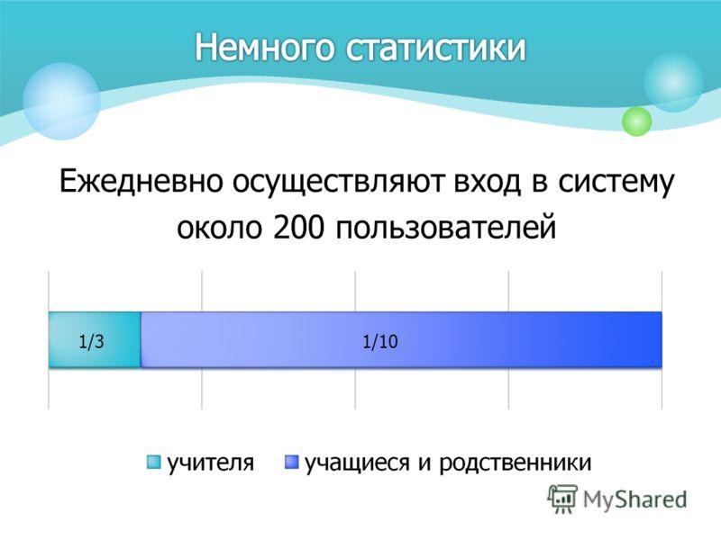 Ежедневно осуществляют вход в систему около 200 пользователей 1/31/10
