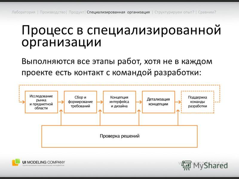 Процесс в специализированной организации www.uimodeling.ru Лаборатория | Производство| Продукт| Специализированная организация | Структурируем опыт? | Сравним? Выполняются все этапы работ, хотя не в каждом проекте есть контакт с командой разработки: