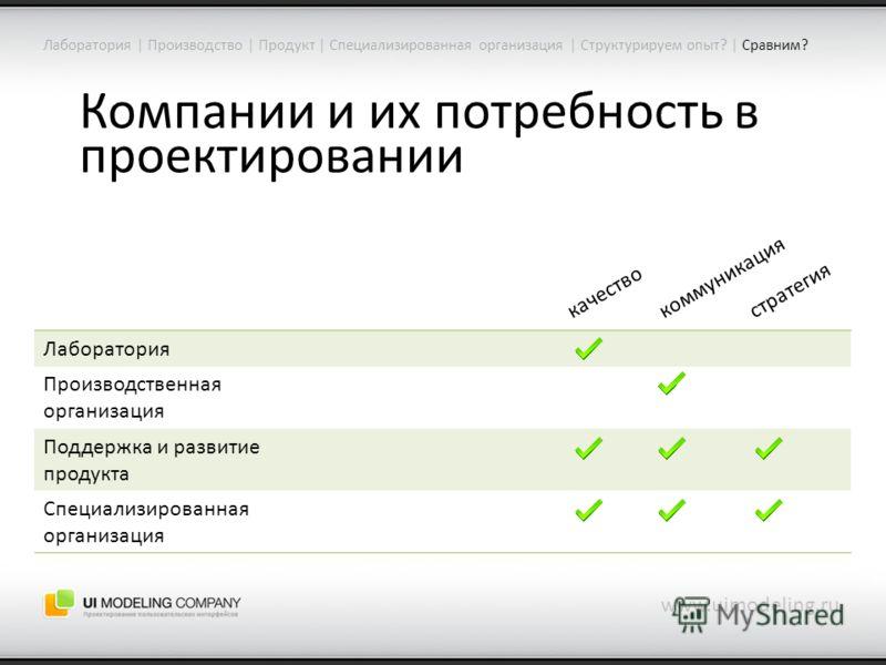 Компании и их потребность в проектировании www.uimodeling.ru Лаборатория | Производство | Продукт | Специализированная организация | Структурируем опыт? | Сравним? Лаборатория Производственная организация Поддержка и развитие продукта Специализирован
