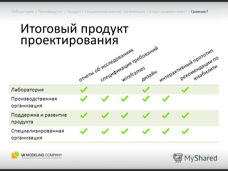 Итоговый продукт проектирования www.uimodeling.ru Лаборатория | Производство | Продукт | Специализированная организация | Структурируем опыт? | Сравним? Лаборатория Производственная организация Поддержка и развитие продукта Специализированная организ