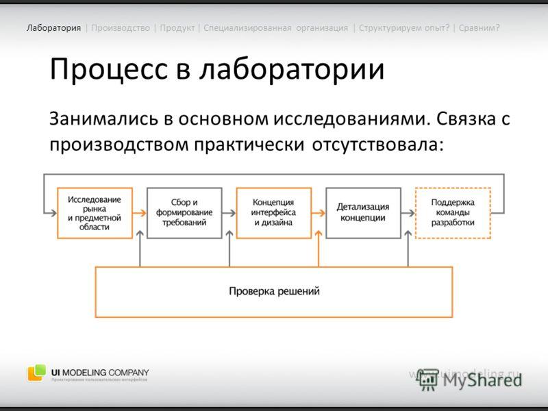Процесс в лаборатории www.uimodeling.ru Лаборатория | Производство | Продукт | Специализированная организация | Структурируем опыт? | Сравним? Занимались в основном исследованиями. Связка с производством практически отсутствовала:
