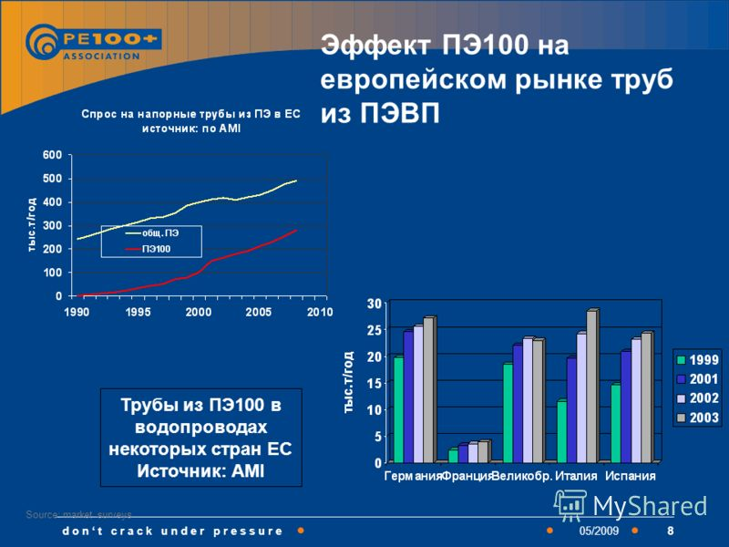 d o n t c r a c k u n d e r p r e s s u r e805/2009 Эффект ПЭ100 на европейском рынке труб из ПЭВП Source: market surveys Трубы из ПЭ100 в водопроводах некоторых стран ЕС Источник: AMI